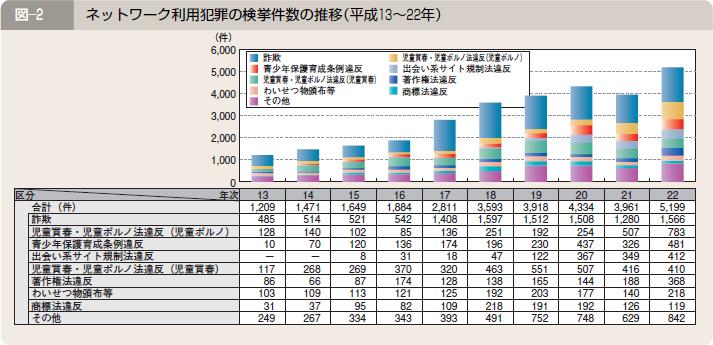 ネットワーク利用犯罪の検挙件数の推移